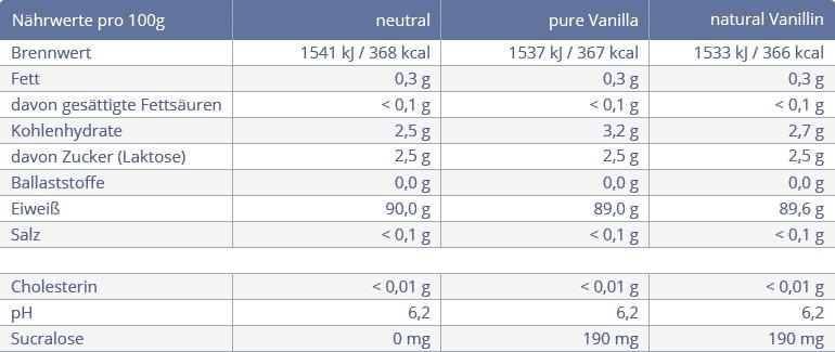 WPI 90 Whey Protein - Isolat von Bodybuilding Depot