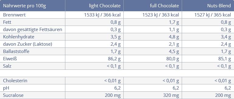 2 whey isolat chocolate beste naehrwerte - WPI 90 Whey Protein - Isolat von Bodybuilding Depot