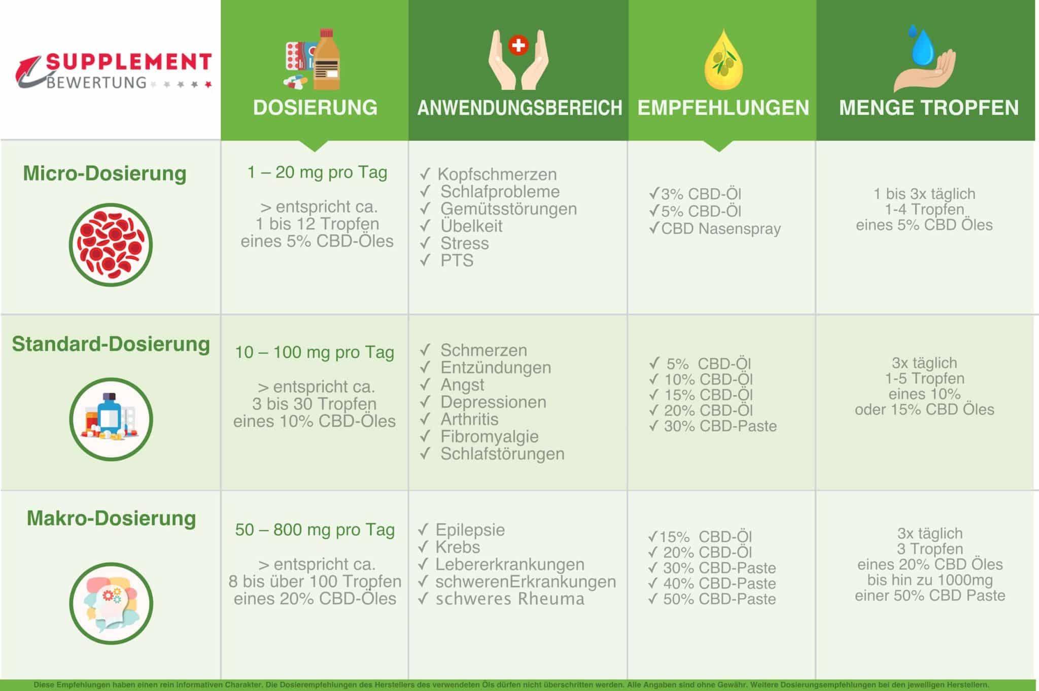 CBD Dosierung Infografik